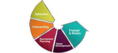 Talent and Workforce Management Solutions
